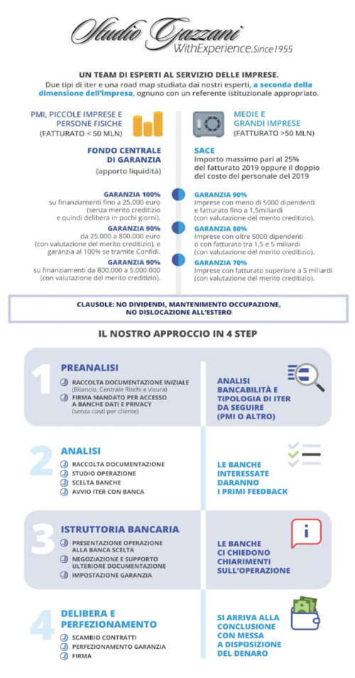 Studio Gazzani – Decreto liquidità a sostegno delle imprese