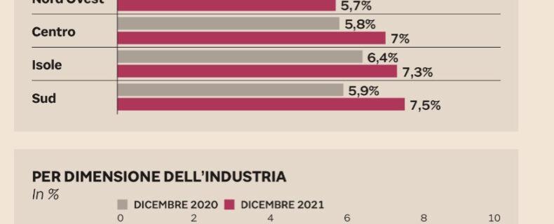Imprese a rischio. 2021 difficile: valori e protezioni. Studio Gazzani